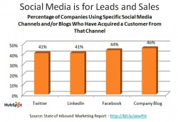 social media is for leads and sales